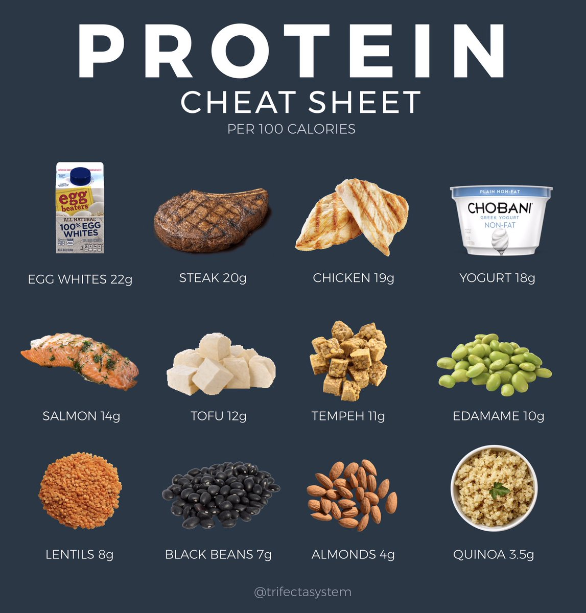 PROTEIN CHEAT SHEET!   Since protein is the most important macronutrient (and arguably the hardest to hit), this sheet gives a breakdown of the most protein dense items per 100 calories.   #protein #weightlosstips #fatlosstips   Learn more: https://www.trifectanutrition.com/blog/how-much-protein-do-i-need-and-what-are-the-best-sources-of-protein…