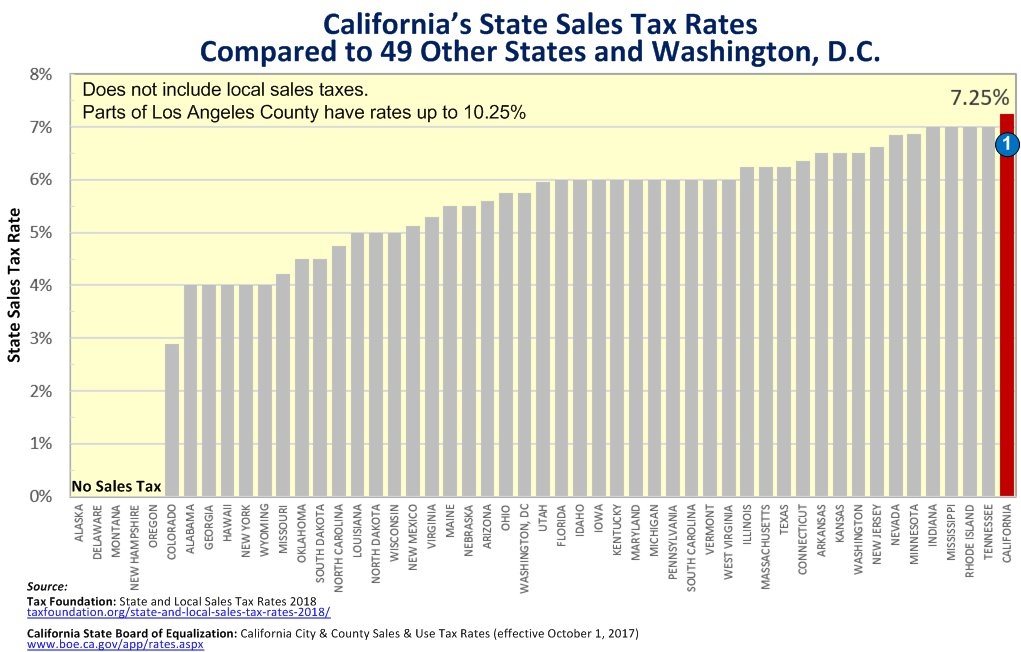 California Sales Tax Los Angeles >> Los Angeles Times On Twitter Lawmakers Want To Cut California S