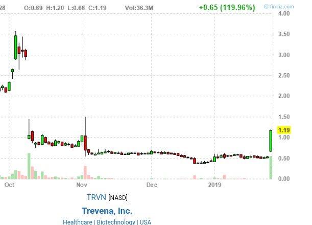 برچسب #trevena در توییتر