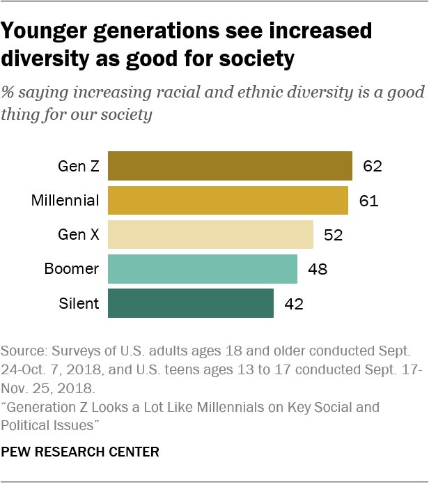 Pew Research Center On Twitter Younger Generations Are More