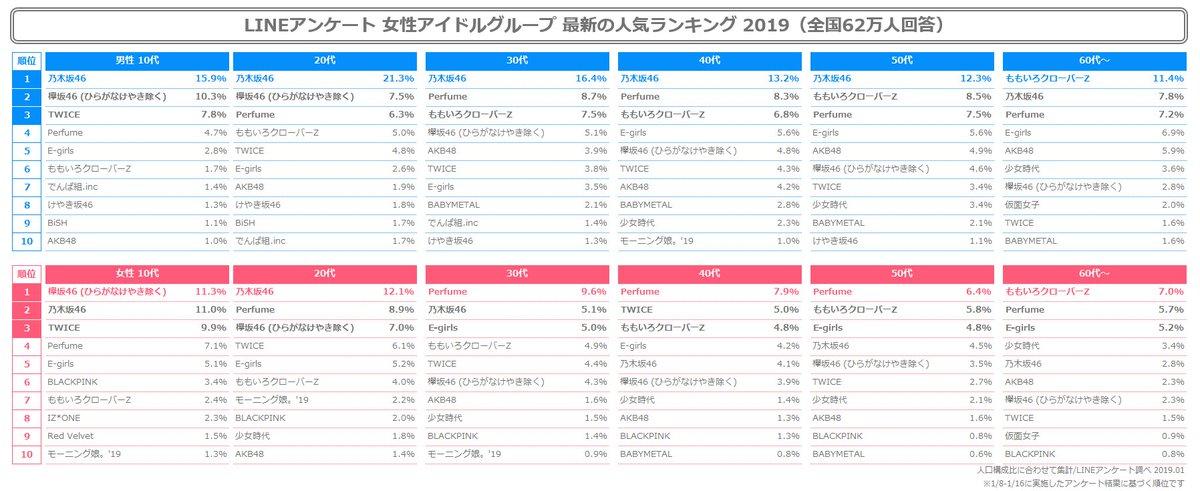 LINEアンケート女性アイドルグループ人気ランキングのAKB48がガチでヤバい