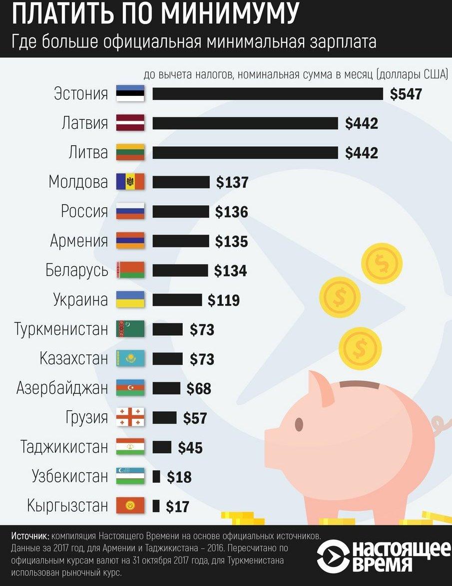 какое место по зарплатам занимает россия