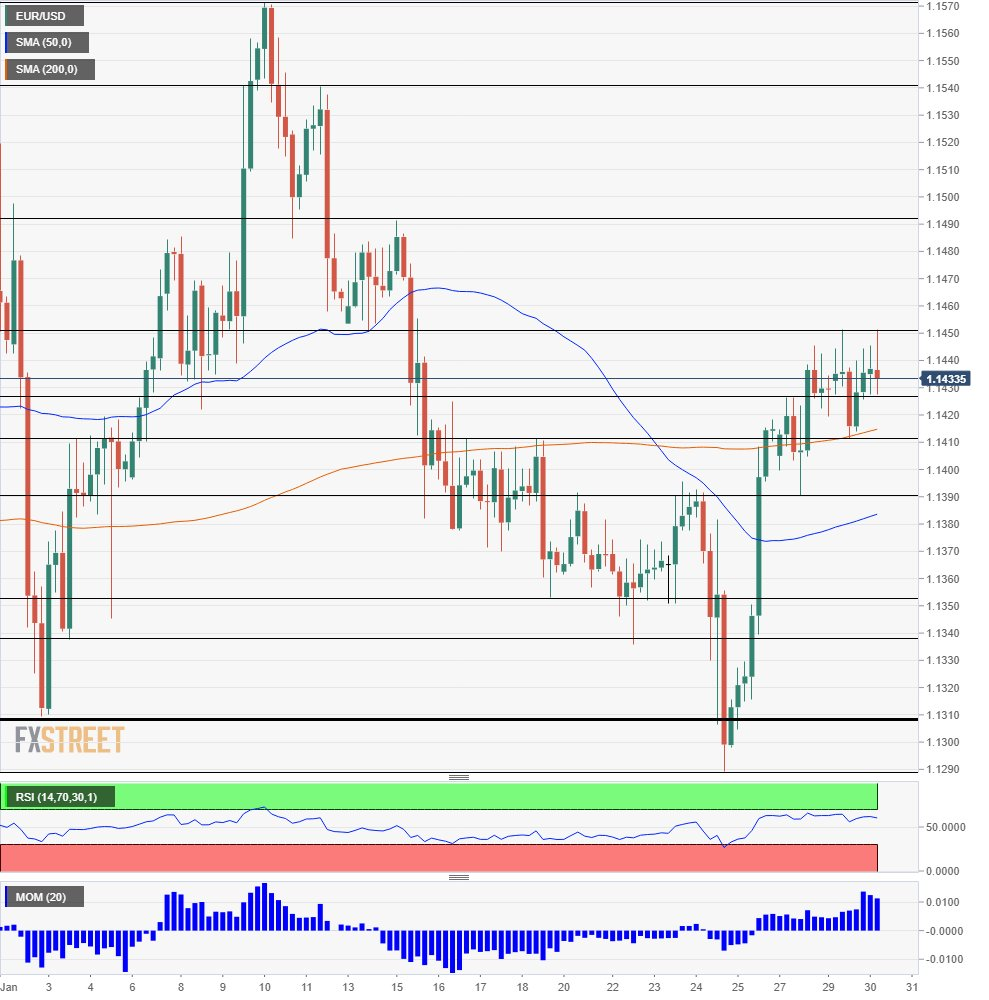 #EURUSD is holding its high ground as tensions build towards the #Fed. https://t.co/4d8HpZBH7m #Forecast #US