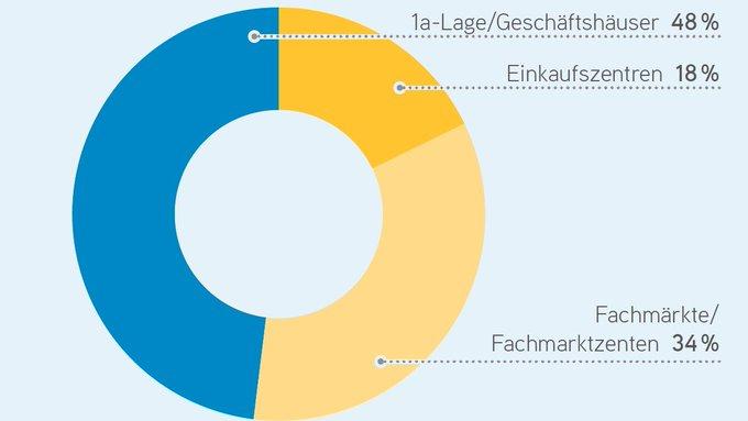 """Die Einzelhandelslandschaft befindet sich im Umbruch. Anleger agieren selektiv und konzentrieren sich auf Core-Produkte. Alle Informationen zum deutschen Markt für #Retail-#Immobilien erhalten Sie in unserem Marktbericht """"#Einzelhandel #Investment"""":  t.co/ntvA7Vz8YT"""