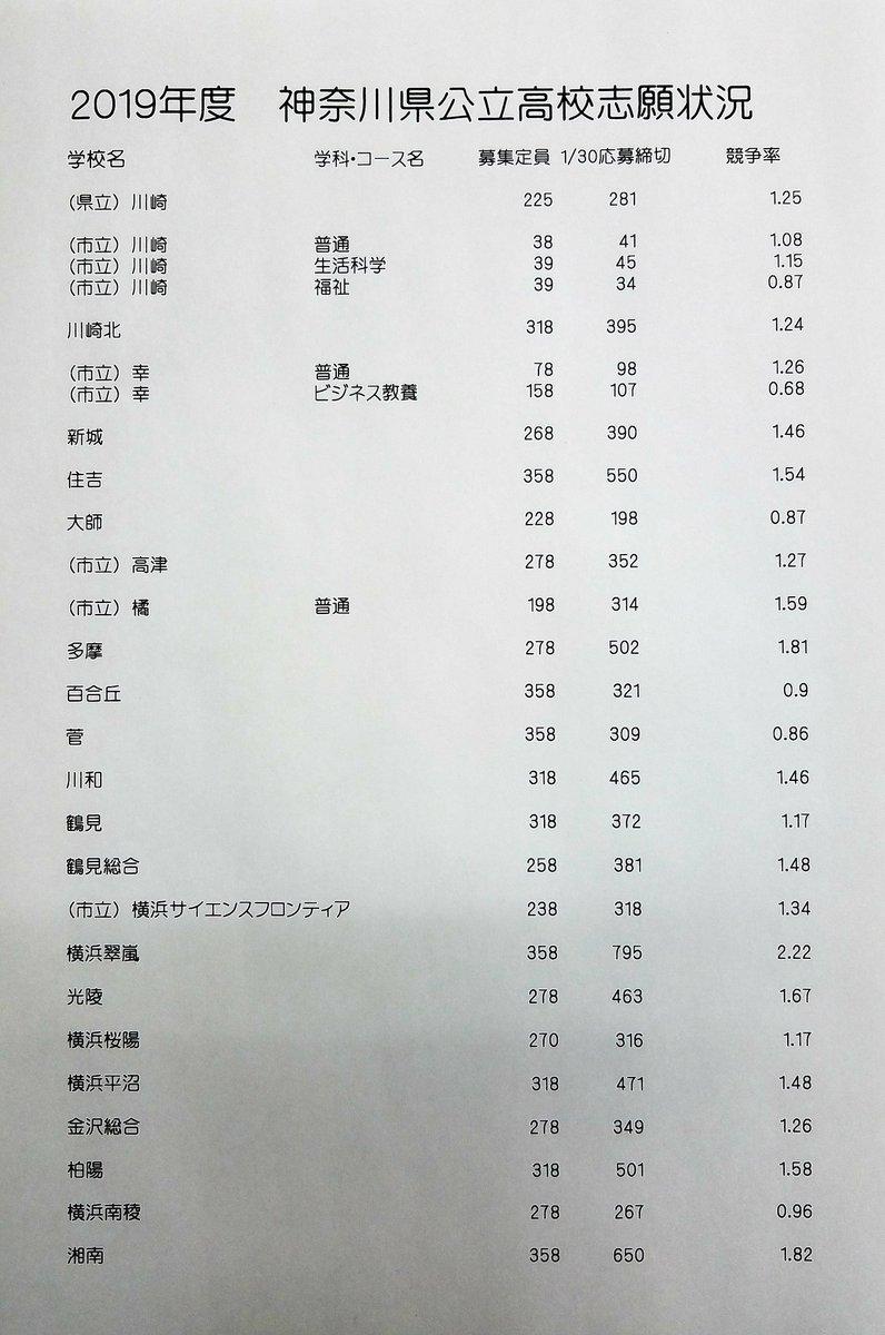 委員 神奈川 倍率 会 教育 入試 県 高校 H31年度公立高等学校入学者選抜情報/長野県教育委員会