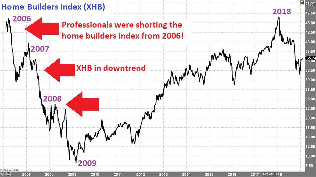 betting against housing market