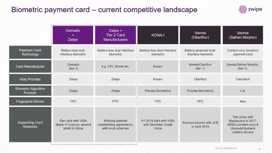 Zwipe - Brief Investor Presentation Jan 2019 Biometric payment card