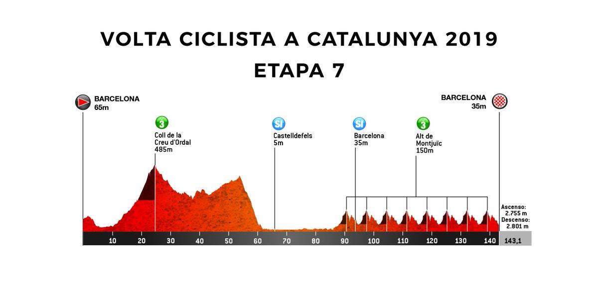 Volta Ciclista a Catalunya 2019 DyLa5FIW0AIU2HE