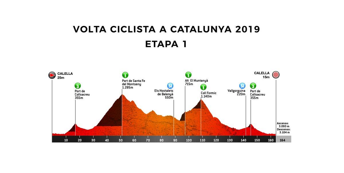 Volta Ciclista a Catalunya 2019 DyLaehJX0AASX7t