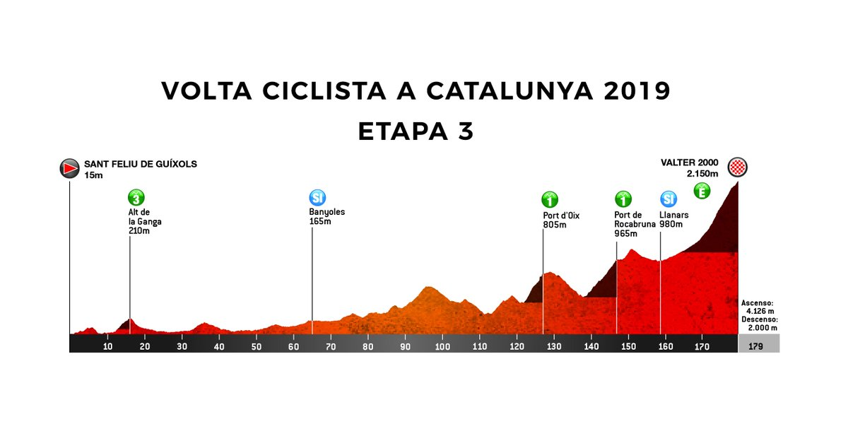 Volta Ciclista a Catalunya - Page 2 DyLalGnXcAE1Kui