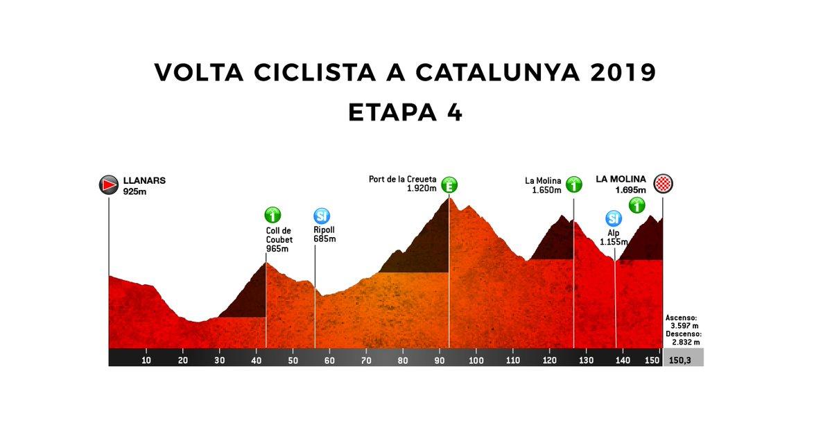 Volta Ciclista a Catalunya 2019 DyLaq_UWoAAjeyt