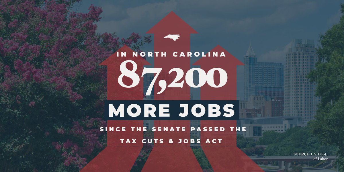 Since the #TaxCutsAndJobsAct passed in 2017, North Carolina has added 87,200 jobs.