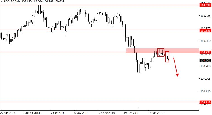 Price Action Forex Trading Strategy By Nial Fuller (Tutorial) - YouTube