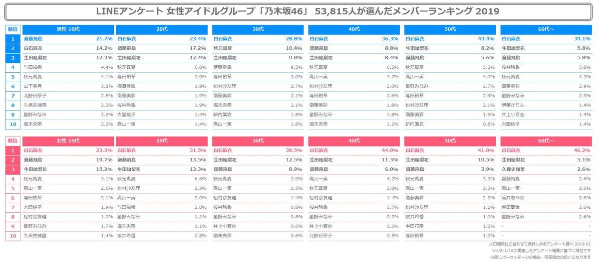 LINEアンケート年代別の乃木坂メンバー人気ランキングwww