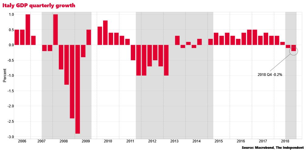 Pil ancora in calo, Italia in recessione tecnica: cosa significa