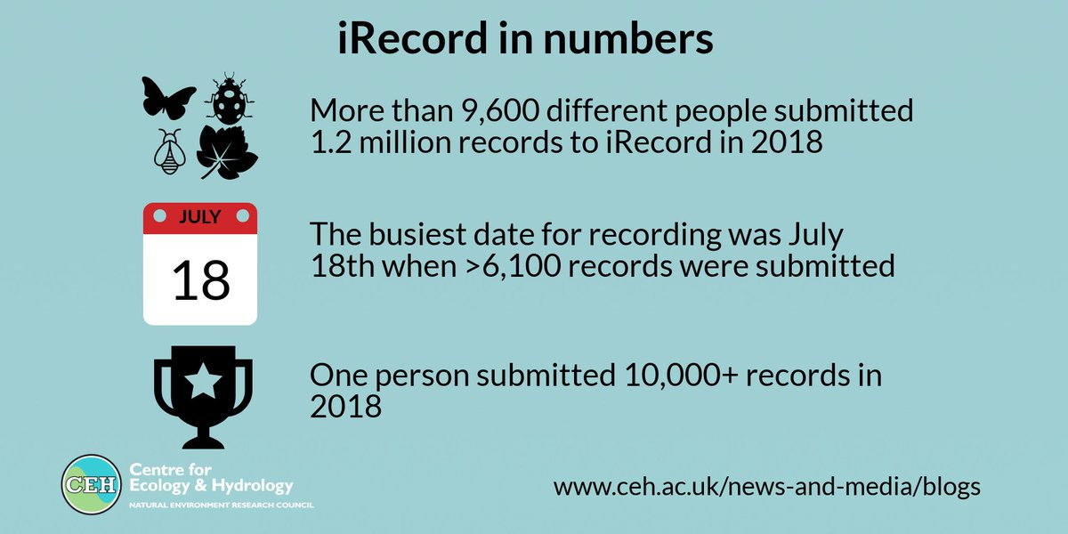 A huge thanks to everyone who submitted records. Our scientists carry out a wide range of research drawing on the amazing resource contributed by wildlife recorders & recording schemes https://www.ceh.ac.uk/news-and-media/blogs/landmark-one-million-wildlife-encounters-recorded-year…  #data #biologicalrecording #citizenscience