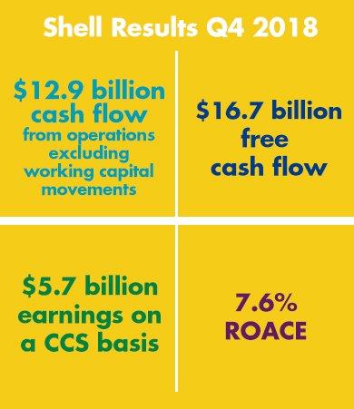 #ShellResults for the fourth quarter of 2018 at a glance 📈 More: https://go.shell.com/2S1wApa