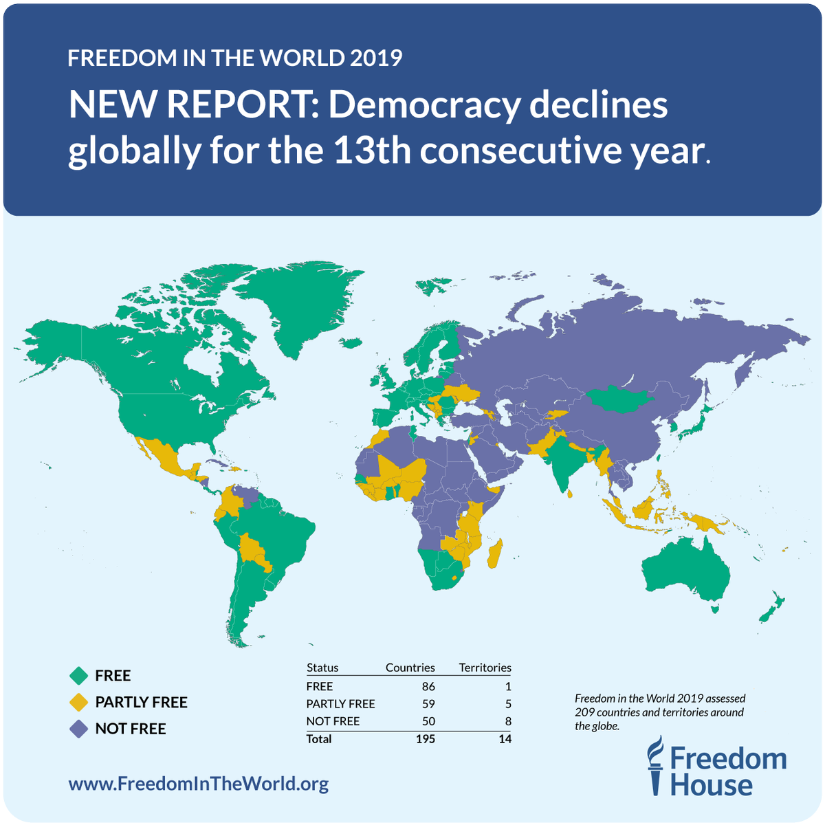 The 2019 #FreedomInTheWorld report is out now: 68 countries suffered ⬇️ declines in political rights & civil liberties, with only 50 registering ⬆️ gains. How free is your country? Find out here 👉 http://freedomintheworld.org