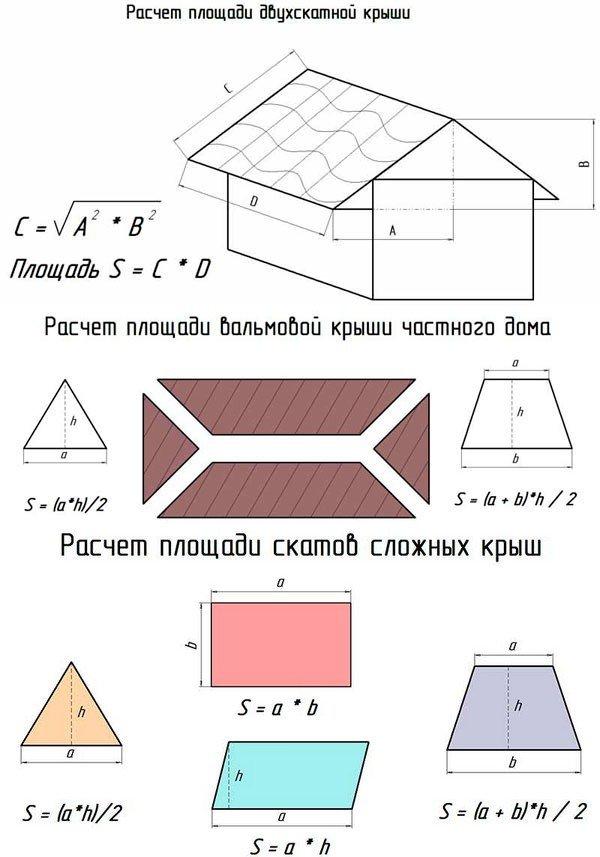 формула расчета крыши дома