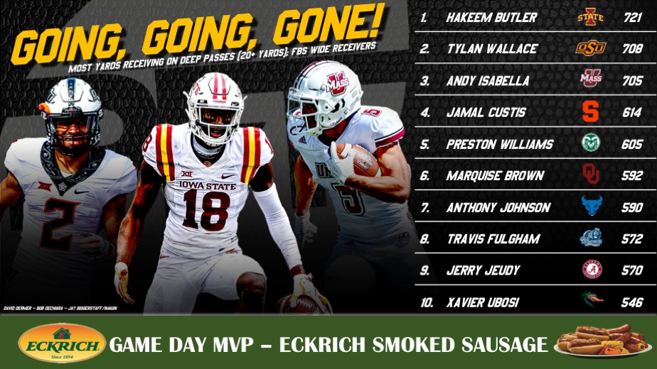 Hakeem Butler had more deep-receiving yards than any other FBS wide receiver this season.