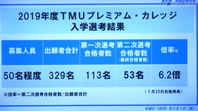 首都 大学 東京 倍率
