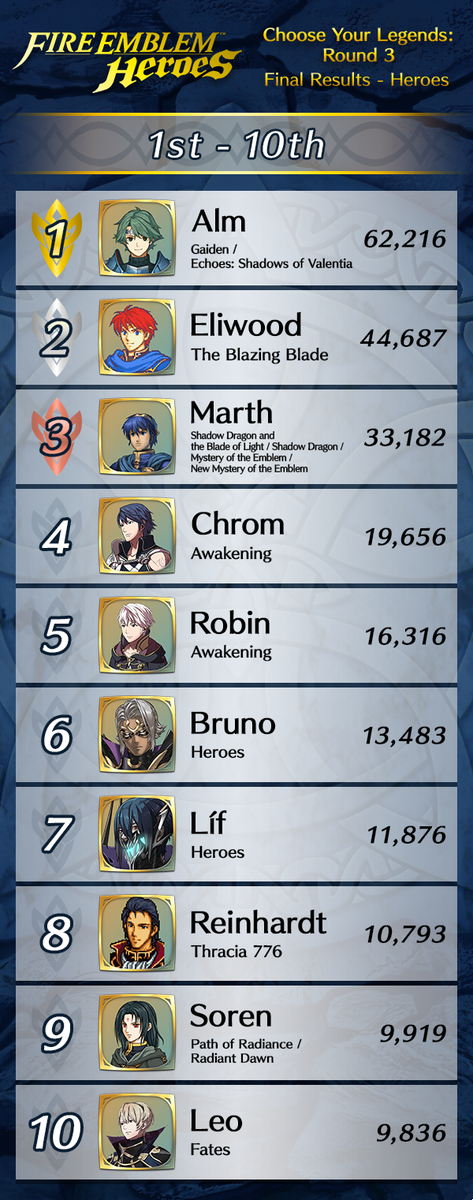Choose Your Legends Round 3 Final Results Fireemblemheroes Just like last year, this is a megathread is for the choose your legends event. choose your legends round 3 final
