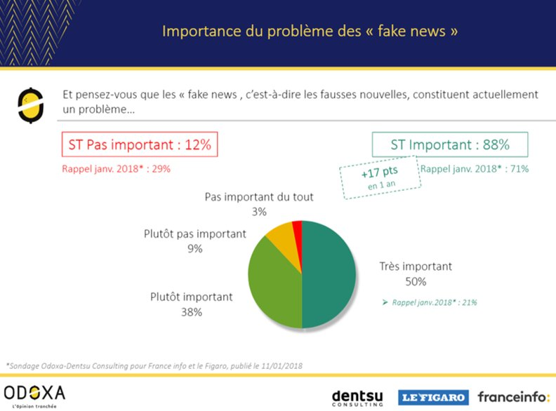 """➡️Les """"Fake News"""" : un problème important -voire très important- pour 9 Français sur 10 (88%) et ce pbm s'accentue de façon exponentielle (+17 pts en 1 an) 📈@OdoxaSondages  avec @dentsuaegisFR  pour @franceinfo @Le_Figaro plus d'infos ici : https://bit.ly/2sYvuLJ"""