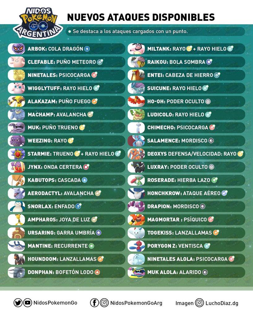 Imagen hecha por Nidos Pokémon GO Argentina