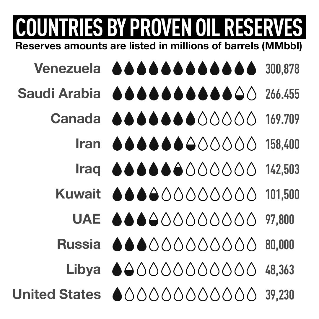 #Graphic of the day: The world's largest #oil reserves by country.  Still surprised why #Venezuela is so important?