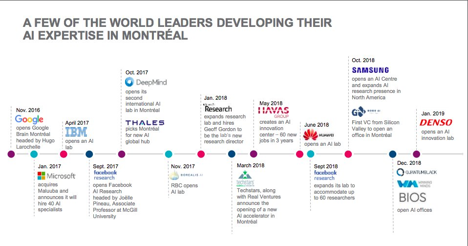 There is no doubt #MTL hosts a world-class pool of talented leaders in #AI. Check out @MTLINTL's compelling report on Montreal's unique ecosystem @founderfuel @imagia_ai @Algolux @LANDR_music @BIOShealth @techstars @creativedlab @element_ai 🙌 Report: https://bit.ly/2UbjIu7