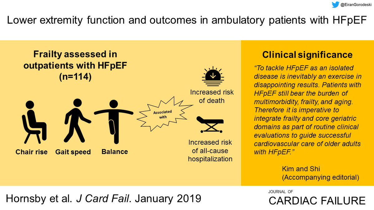 Frailty is common in older adults with multiple medical conditions. SPPB tests leg function to measure frailty. 75% of outpatients with HFpEF were at least mildly frail by the SPPB, which also independently predicted poor outcomes in this population. https://www.onlinejcf.com/article/S1071-9164(18)30982-5/fulltext#.XFStFJjlIVY.twitter …