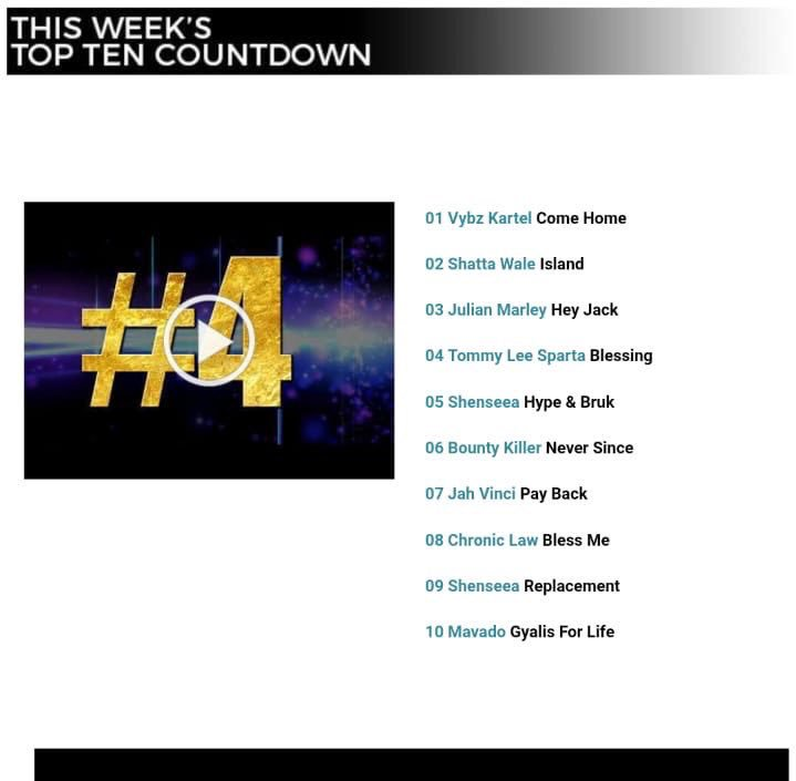 Currently, @Shattawalegh - #Island Is No.2 on Zojak weekly Top 10 Count Down Chart In Jamaica 🇯🇲   As a Ghanaian are you not proud of seeing this?!! The only African On The Chart!! 2019! We Conquering Everywhere!! #TheLastJamaicanLeftInAfrica INDEED!!👑🙌🏻  https://youtu.be/_CEh0gefKns