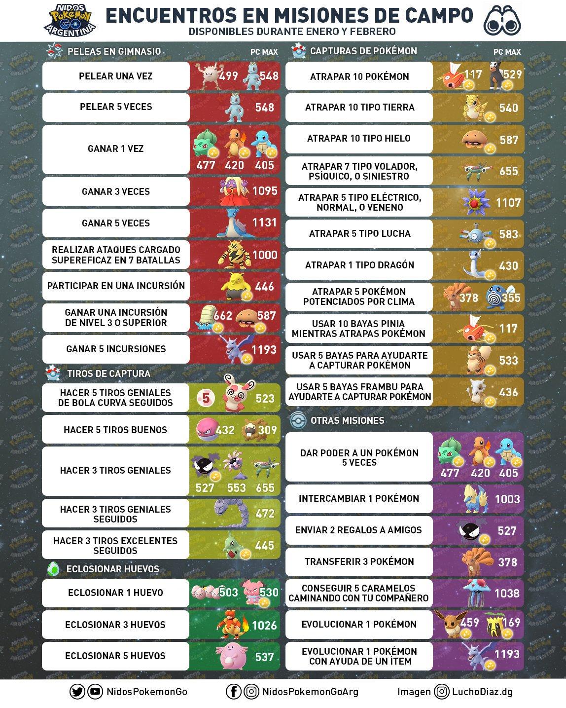 Lista de tareas de investigación de campo Febrero 2019 por Nidos Pokémon GO Argentina