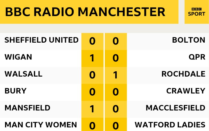 Bbc Rm Sport On Twitter The Current Championship Table