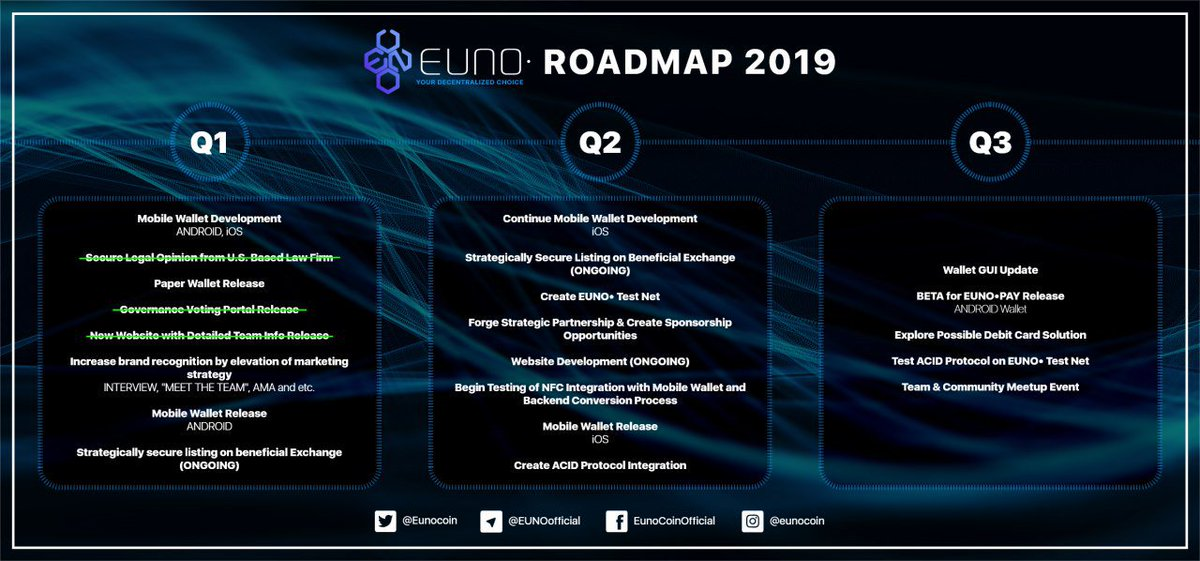In the meantime we ar keeping a steady development #Crypto $EUNO #Bitcoin #massadoption #Eunoverse #cryptocurrencymarket https://t.co/alhh0WViVT
