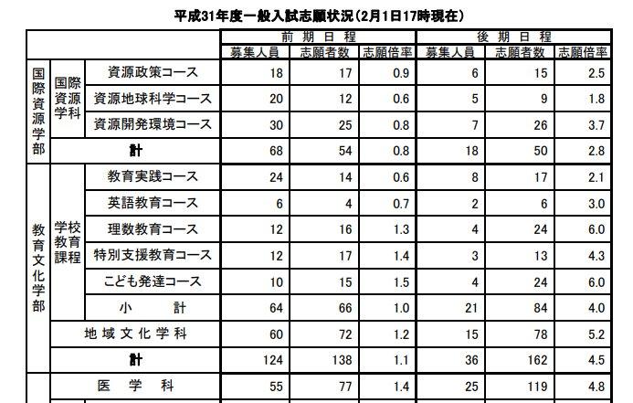 大学 出願 状況 秋田