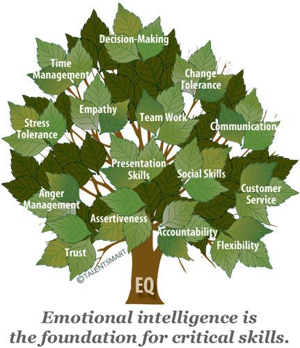 10 qualities you need to develop to improve your emotional intelligence https://t.co/vKbsnUO07D #leadership #EQ