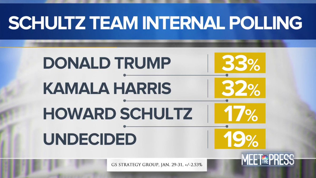 Internal Schultz presidential polling shows him in double digits, eligible for debate stage