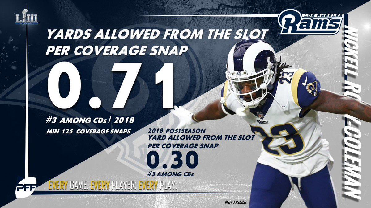 Nickell Robey-Coleman ranked 3rd in the regular season and now 3rd in the postseason in terms of yards allowed per snap in slot coverage