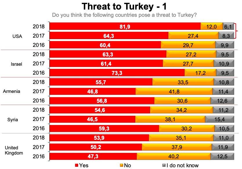 Страны, представляющие угрозу для Турции