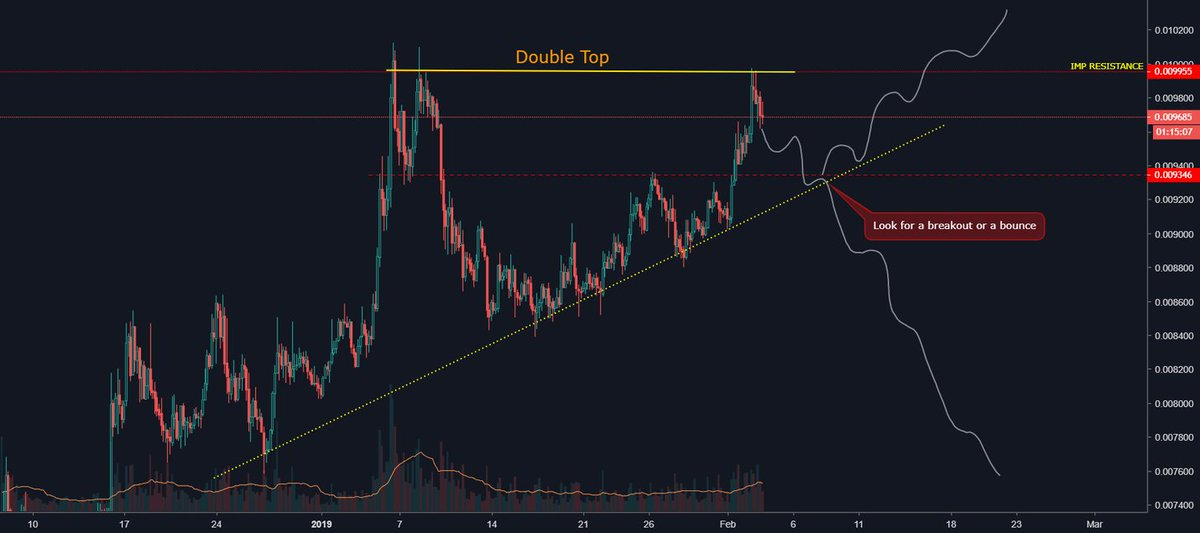 Bulls failed to clear resistance #ltc https://t.co/orz13S2pNj Ⓜ 1Click Masternodes via → https://t.co/fYB9VVCwhr