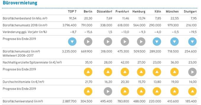 """Ist der Höhepunkt des Booms überschritten?<br><br>Zahlen, Daten, Fakten: Alle aktuellen Informationen zum deutschen #Büro-#Immobilien-#Markt erhalten Sie in unserem Marktbericht """"Bürovermietung und Investment 2018/2019"""":  t.co/U17ag9T8mb"""