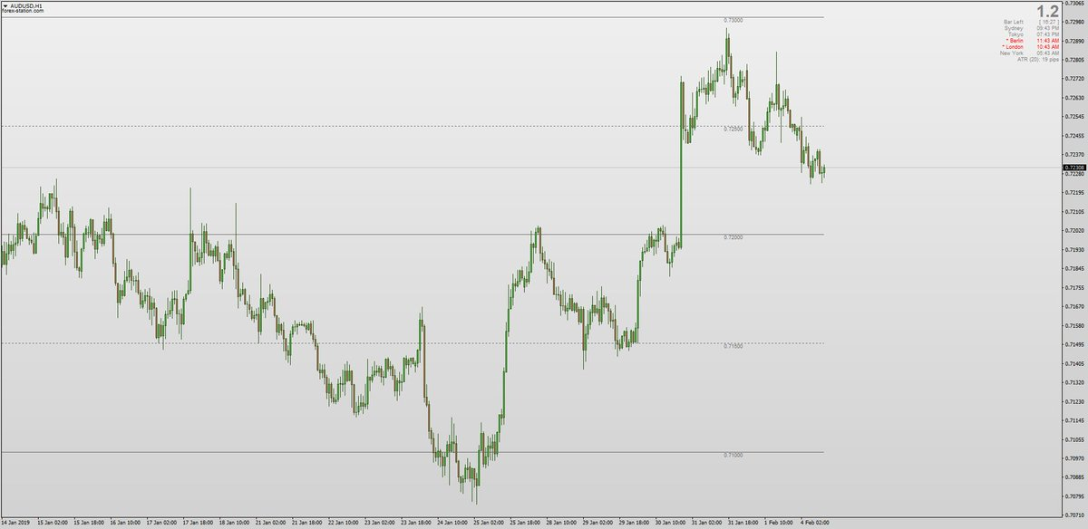 Forex Station Com On Twitter 0 The Mano Rounder Indicator With