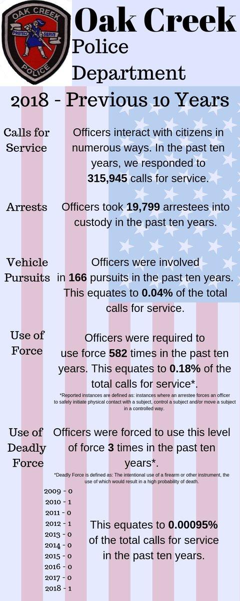 Oak Creek Police At Oakcreekpolice Twitter