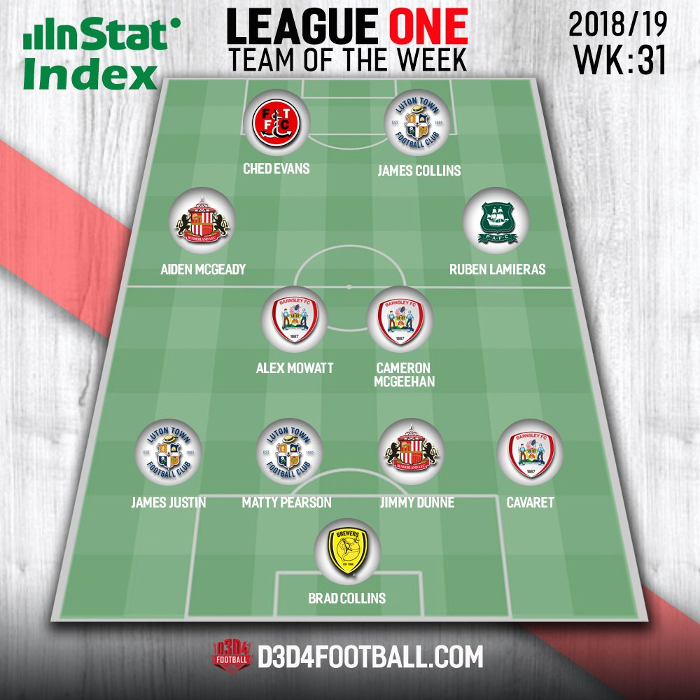 ➡️The @InStatFootball LEAGUE ONE TOTW 🏆🔥  Featuring:💫  3 men from both @BarnsleyFC & @LutonTown 👏👏👏 2 from @SunderlandAFC 🙌🙌 1 each from @ftfc @burtonalbionfc @Only1Argyle 👌  Check it out👇⚽️  #LTFC #Barnsleyfc #SAFC #FTFC #pafc #BAFC
