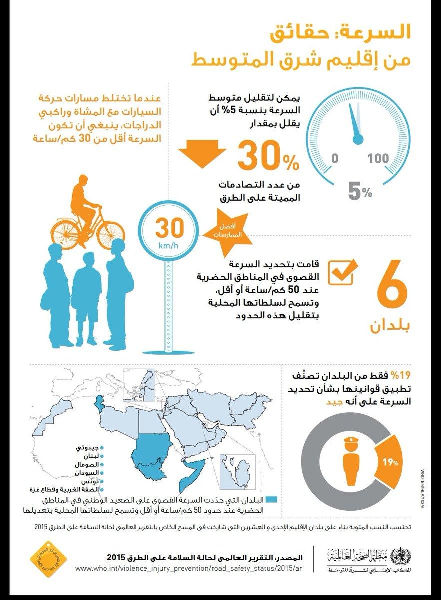 بحسب منظمة الصحة العالمية؛ تخفيض السرعة بنسبة ٥٪ يقلل عدد الحوادث المميتة بنسبة ٣٠٪ Dykb8mOXgAApKnR
