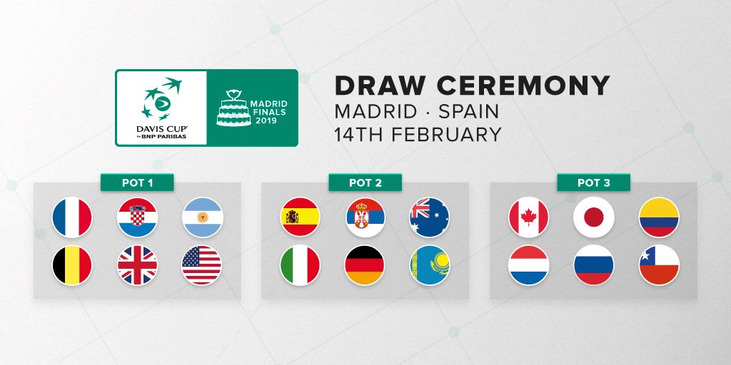 The three pots for the Davis Cup Madrid Finals draw have been confirmed following the latest update to the Davis Cup Nations' Ranking.  🗓 The draw will take place in Madrid on 14 February.