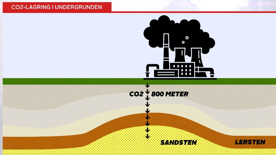 Den danske undergrund kan rumme løsningen på klimaproblem http://nyheder.tv2.dk/samfund/2019-02-04-den-danske-undergrund-kan-rumme-loesningen-paa-klimaproblem?cid=_soco%3Atw%3A4%3Anews%3A%3A%3A…