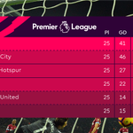 Just three points in it.  #PL