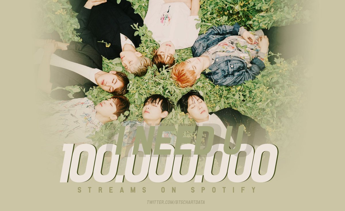 'I Need U' has surpassed 100 million streams on Spotify, their 8th song to achive this!